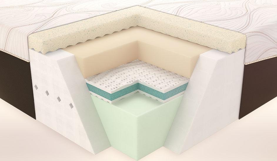 memory foam mattress cutaway view