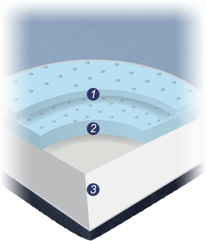 The Blue Burrito Gel Memory Foam Mattress