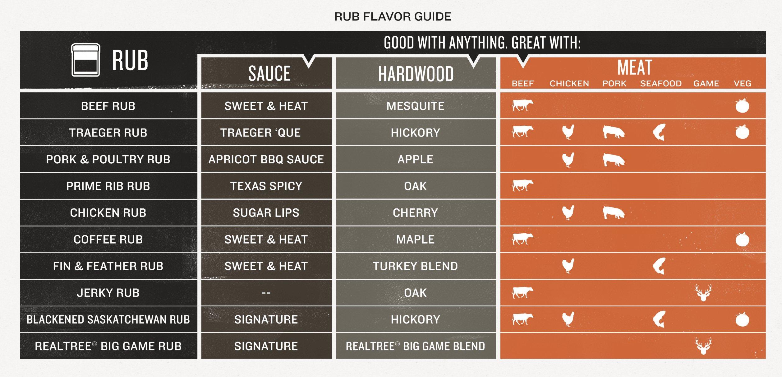 Traeger Grill Comparison Chart