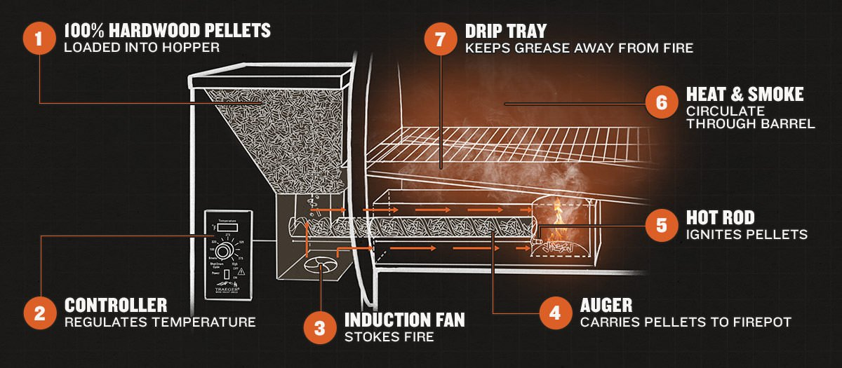 Traeger Grill How it Works