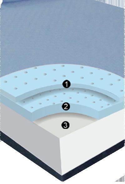 Blue Burrito Memory Foam Mattress Layers